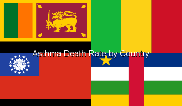 Asthma Death Rate by Country