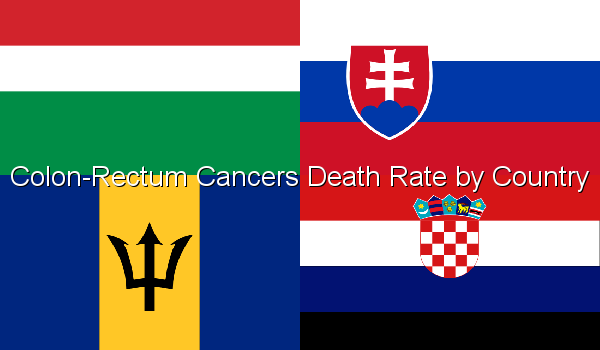 Colon-Rectum Cancers Death Rate by Country