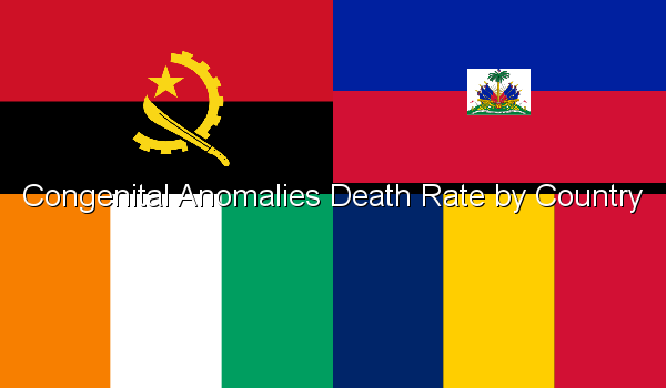 Congenital Anomalies Death Rate by Country