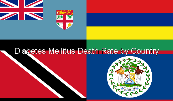 Diabetes Mellitus Death Rate by Country