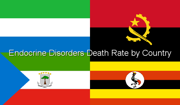 Endocrine Disorders Death Rate by Country