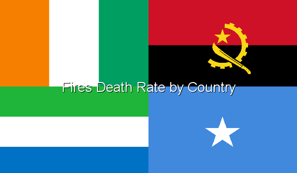 Fires Death Rate by Country