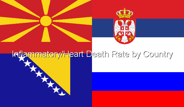 Inflammatory/Heart Death Rate by Country