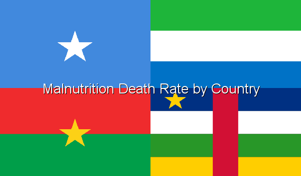 Malnutrition Death Rate by Country
