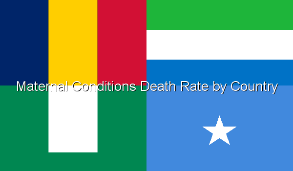 Maternal Conditions Death Rate by Country