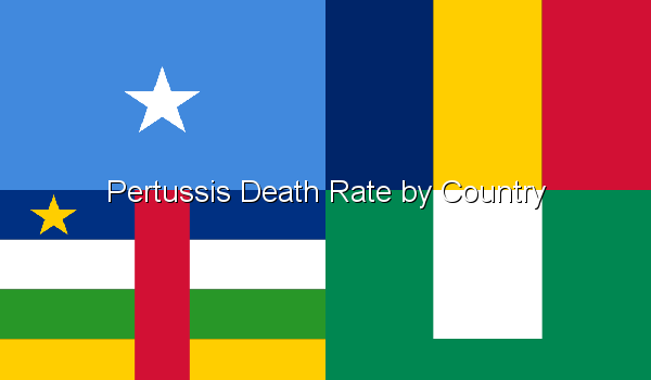 Pertussis Death Rate by Country