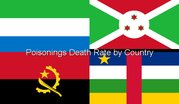 Poisonings Death Rate by Country