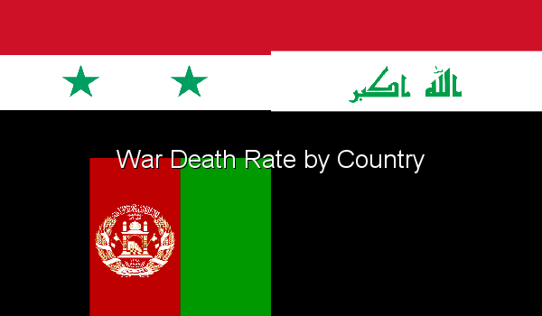 War Death Rate by Country