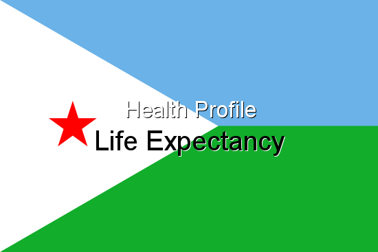 Health Profile, Life Expectancy for Djibouti