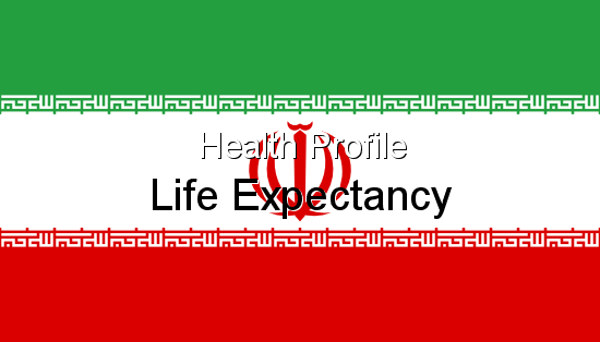 Health Profile, Life Expectancy for Iran